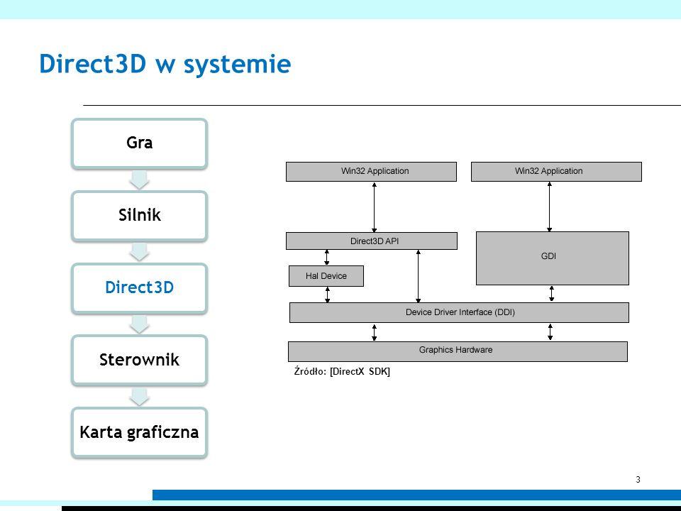 Direct3D w systemie Źródło: [DirectX SDK] Gra Silnik Direct3D